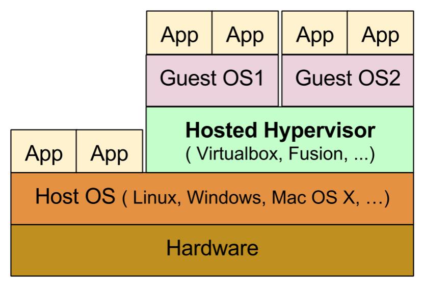 Hypervisor for mac os